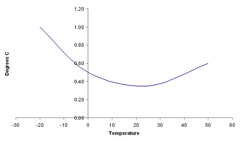 Tinytag Thermohygrometer & Thermohygrograf