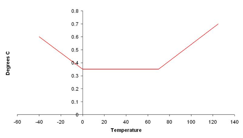 Tinytag View 2 extern temperatur