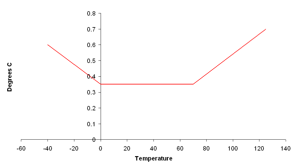 Livsmedelslogger extern temperatur eb2141f3b7675