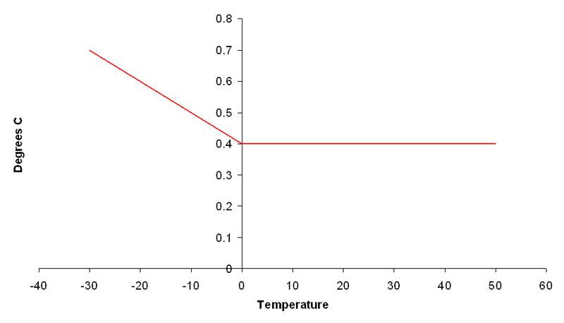Tinytag View 2 intern temperatur och luftfuktighet