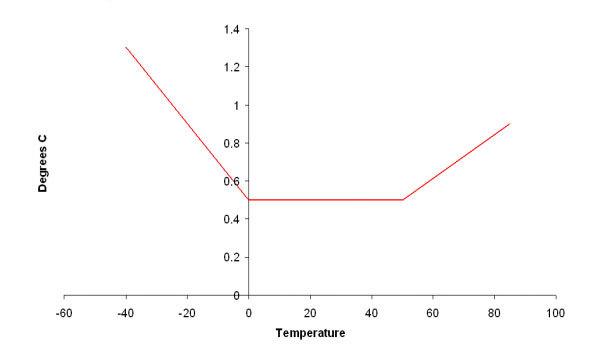 Tinytag Talk 2 (filmburk) intern temperatur