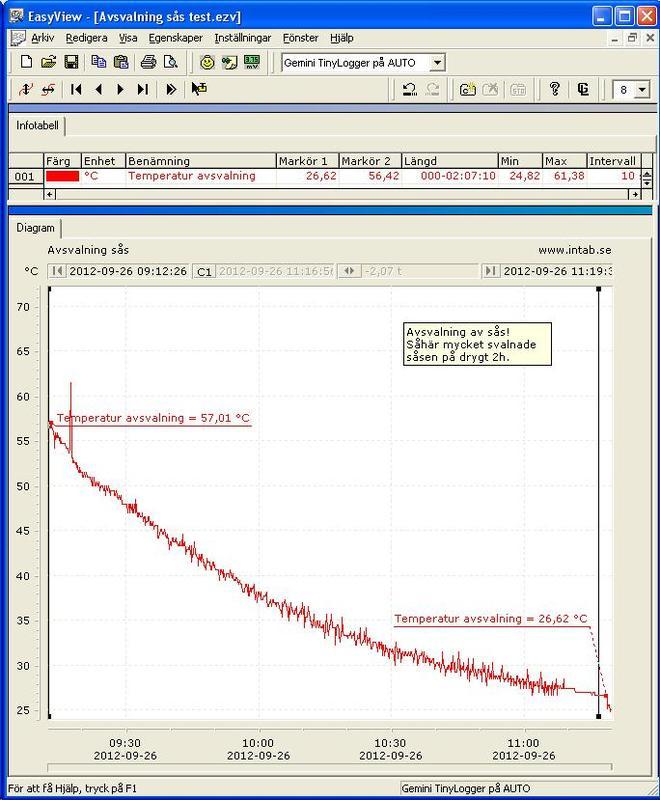 Mätning i storkök