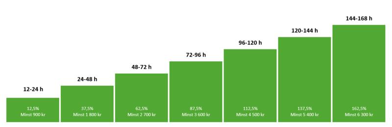 En bild på en tabell som visar hur mycket du får i ersättning om du fått ett elavbrott under en längre tid än 12h.