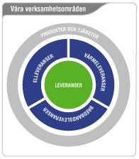 En bild som förklarar Alvesta Energis olika verksamhetsområden.