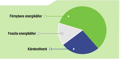En bild på ett pajdiagram som förklarar de olika energikällorna som används, Förnybara- och Fossila- energikällor samt Kärnkraftverk.