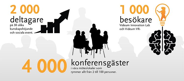 2000 deltagare på kunskapsevent. 1000 besökare i Videum VR och Videum Innovation Lab. 4000 konferensgäster under 2019.
