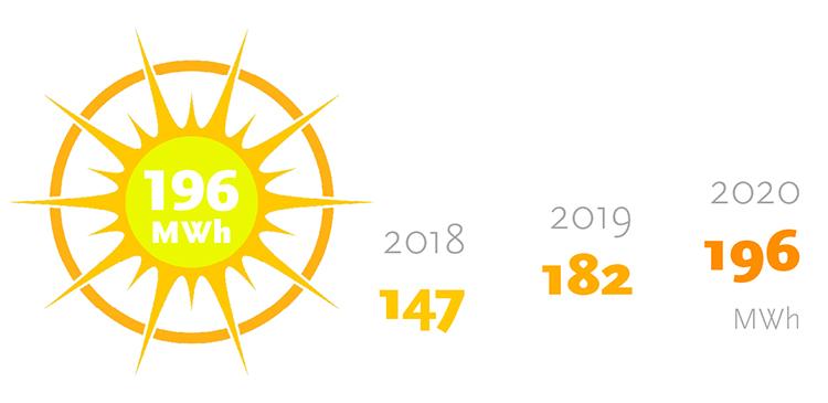 Bild på en sol och tabell över Videums solcellsproduktion 2018-2020.