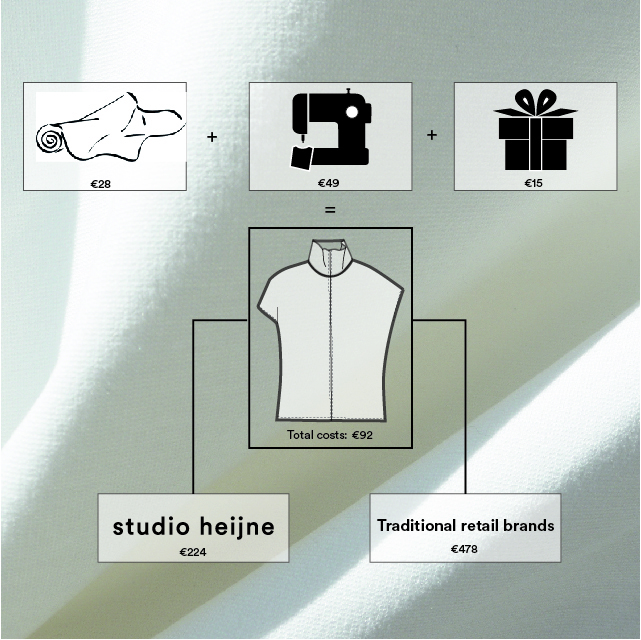 The cost of making a custom made garment