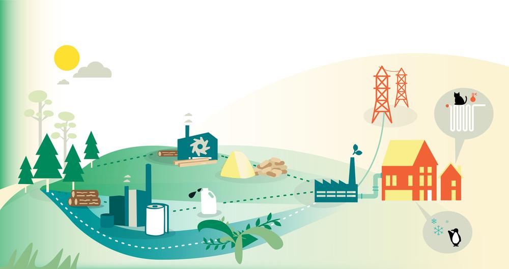 Skogsbränslekedjan visar hur grot och industrirestprodukter används för kraftvärmeproduktion.
