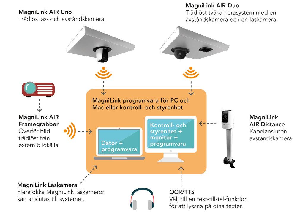 Systemöversikt MagniLink AIR