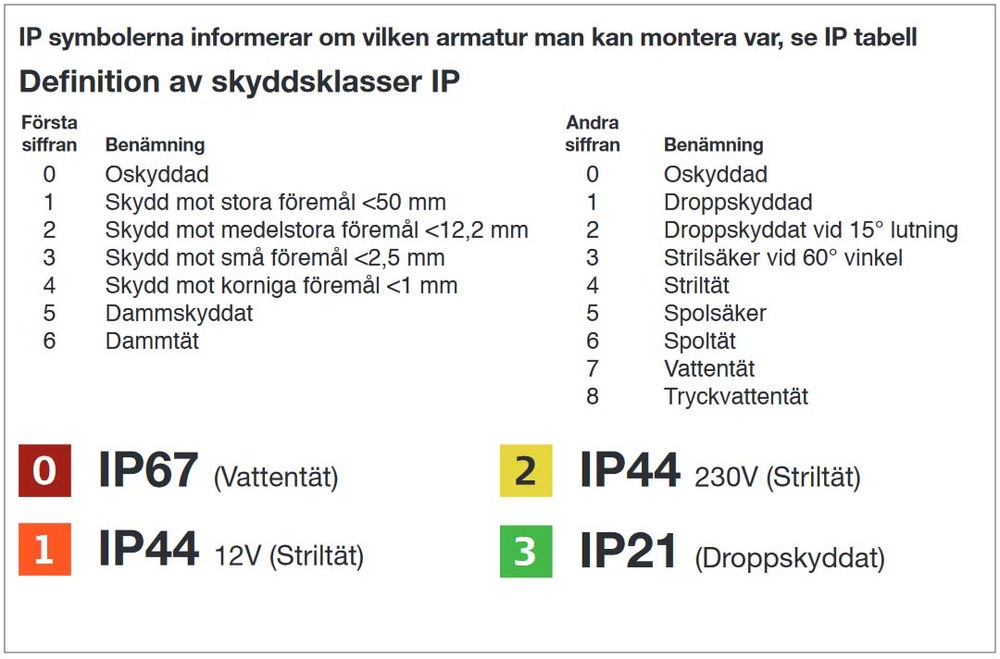 Definition IP-klasser