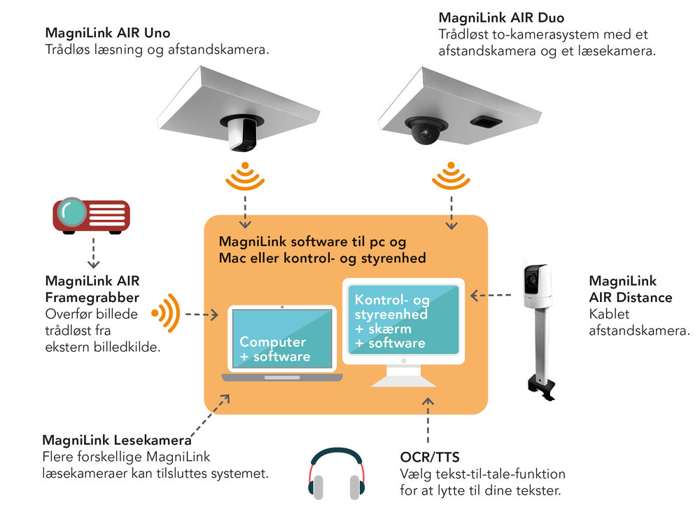 Modul oversigt MagniLink AIR