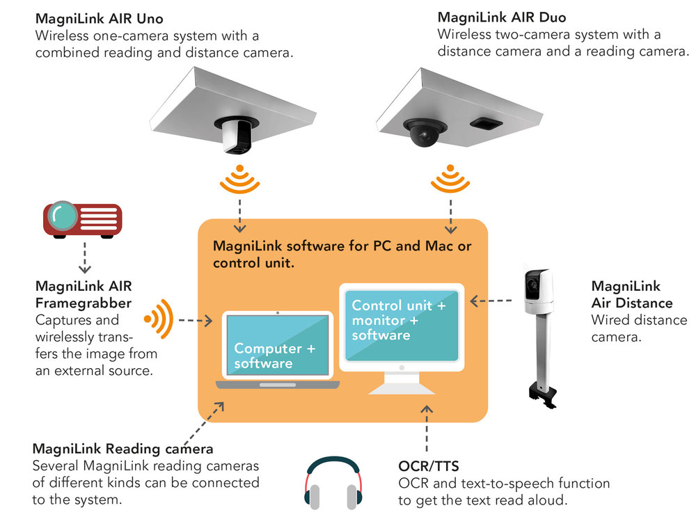 System overview MagniLink AIR