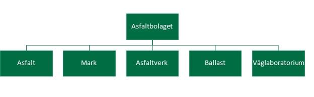 Organisationsskiss för Asfaltbolagets olika affärsområden asfalt, mark, asfaltverk, ballast och väglaboratorium.