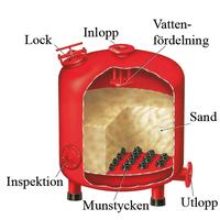 Sandfilter UDI