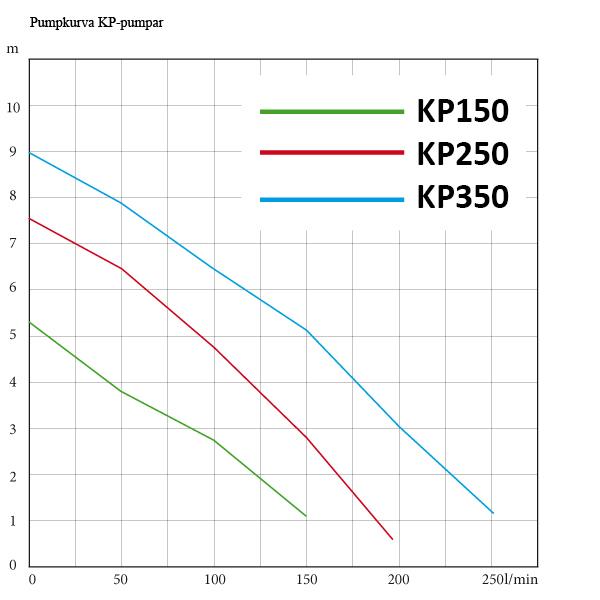 Grundfos KP dränkbar länspump, vertial nivåautomatik