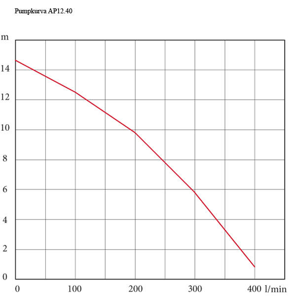 Grundfos AP 12.40.08.A1, 230 V med nivåvippa