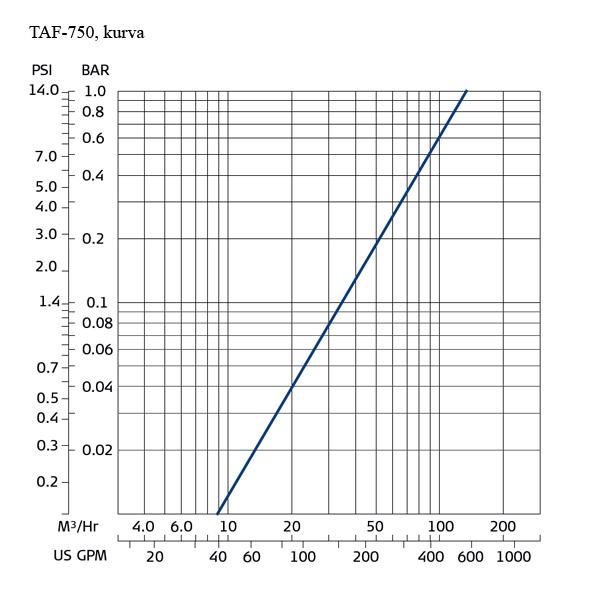 Amiad TAF-750