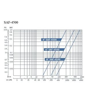 Amiad SAF-4500