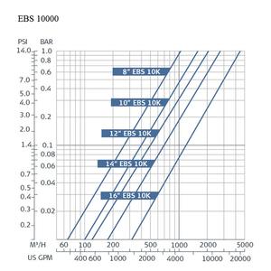 Amiad EBS 10000