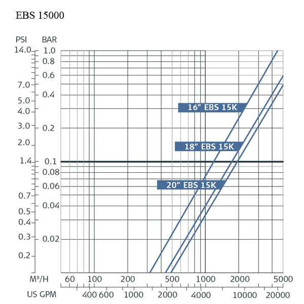 Amiad EBS 15000