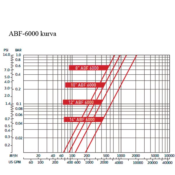 Amiad ABF-6000