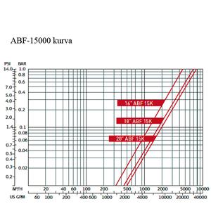 Amiad ABF-15000