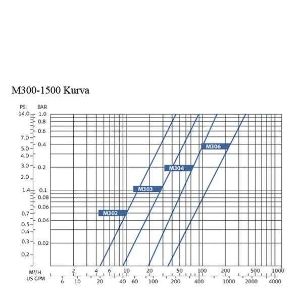 Filtomat M100-1500