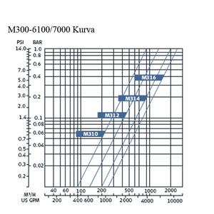 Filtomat M300-7000