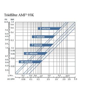 Filtomat trådfilter AMF93
