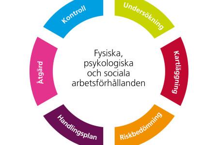Ny föreskrift om organisatorisk och social arbetsmiljö