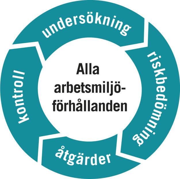 SAM-hjulet visar de olika delarna i det systematiska arbetsmiljöarbetet; undersökning, riskbedömning, åtgärder och kontroll.