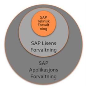 bouvet SAP tekniskt forvaltning