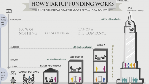 Seed Funding - Opening up a World of Opportunities for Startups | Ye!