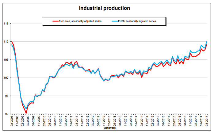 EU-industrial-production