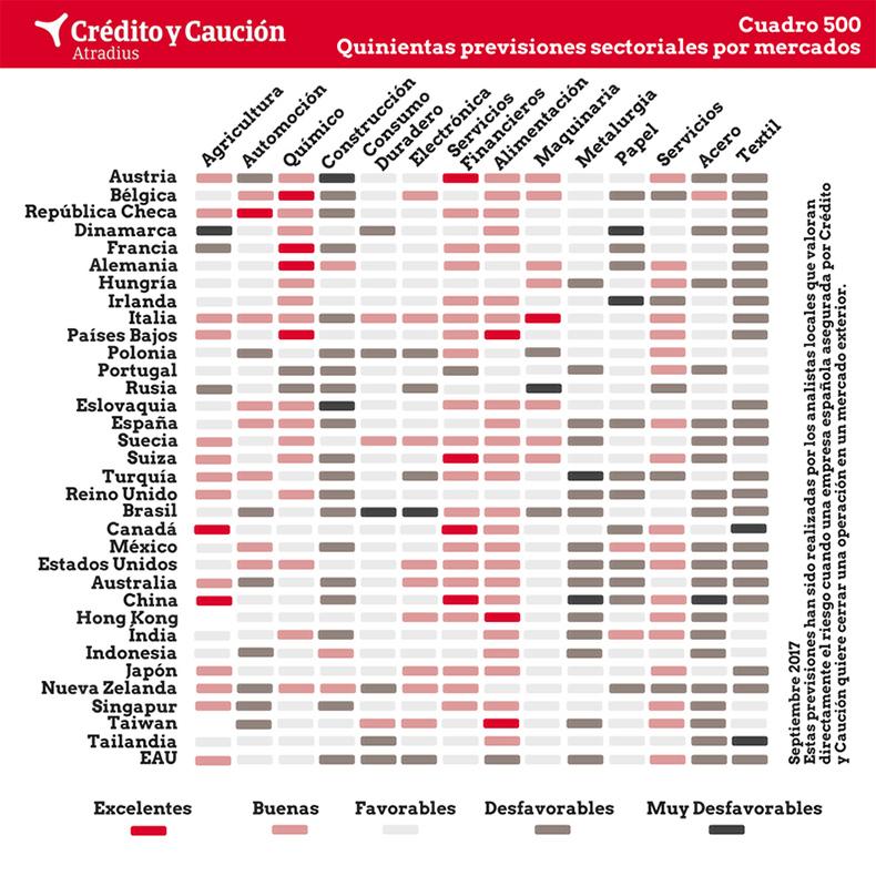 cuadro-previones-sectoriasles-mercados-credito-caucion