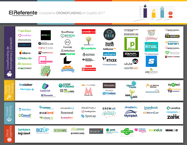 ecosistema-crowdfunding-espana-elreferente