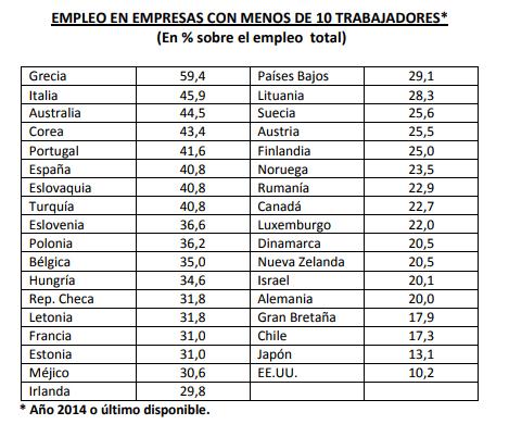 empleo-empresas-menos-diez-trabajadores