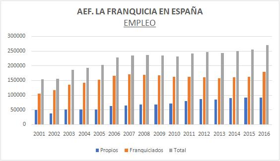 empleo-franquicias-espana-aef