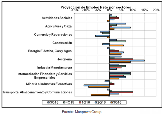 empleo-manpower-sectores-neto