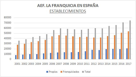 establecimientos-franquicias-espana-aef