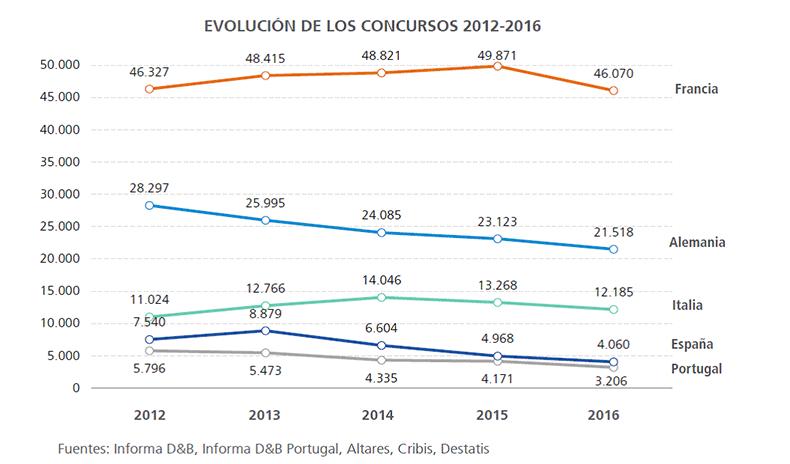evolucion-concursos-empresas-europa-2012-1016