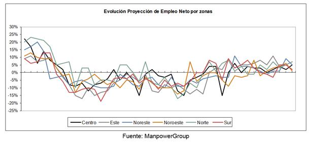 evolucion-proyeccion-empleo-neto-zonas
