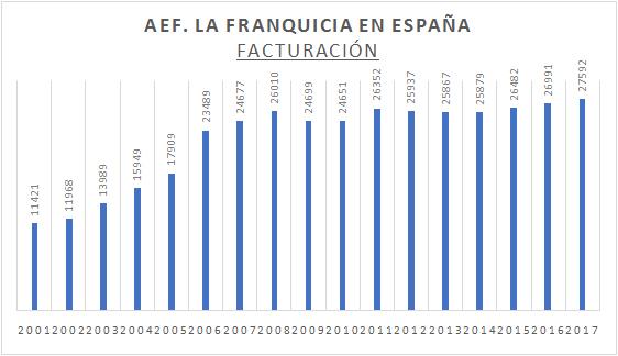 facturacion-franquicias-espana-aef