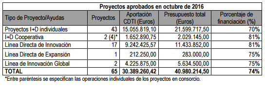 grafico-cdti-financiacion