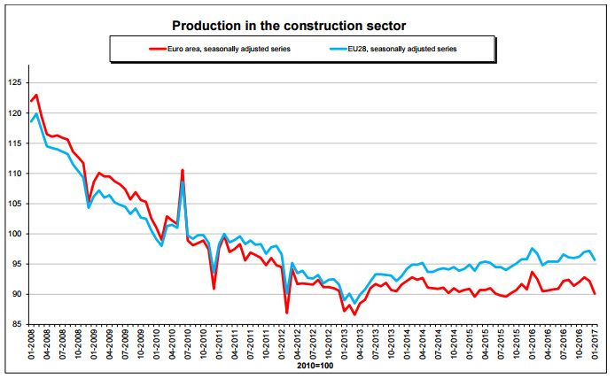 grafico-eurostat-construction
