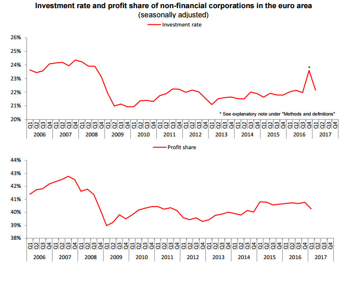 investment-rate-and-profit-non-financial-corporations-euro-area