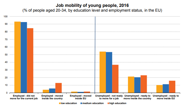job-mobility-young-people
