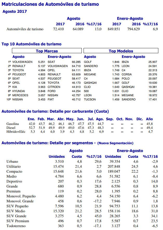 matriculaciones-turismos-agosto-2017