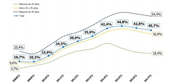 porcentaje-desempleados-mas-dos-anos